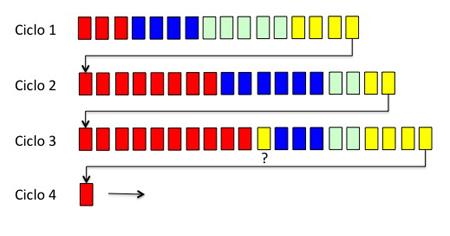 secuencia ciclica